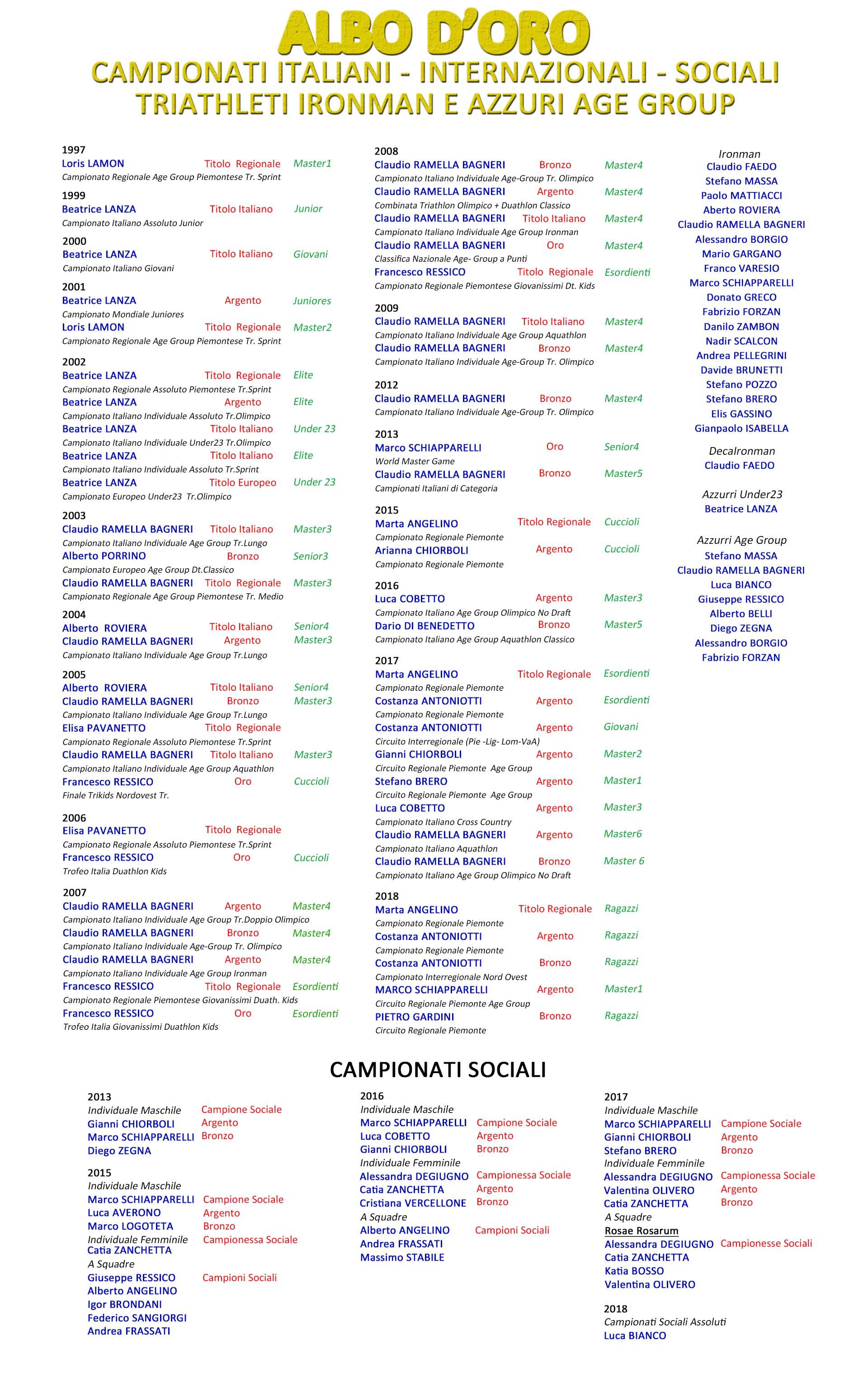 Fitri Calendario Gare.Albo D Oro Ironbiella Triathlon